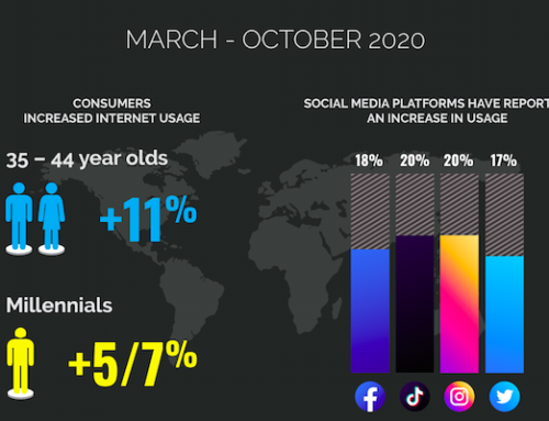 How Brands Can Capitalise On Digital Strategies