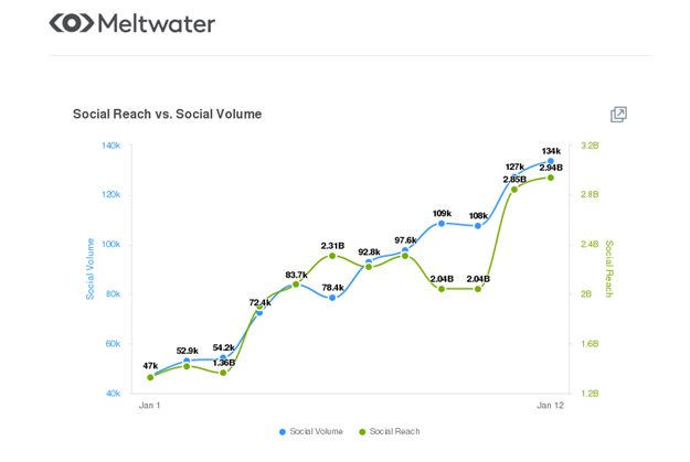 Online Users Open To New Social Networks