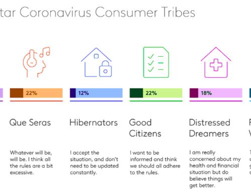 Reshaping Messaging To Engage Different Coronavirus Consumer Groups