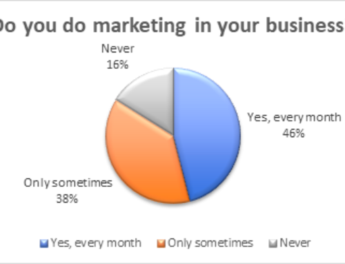 Survey Shows 46% Of SMMEs In SA Carry Out Consistent Marketing Campaigns